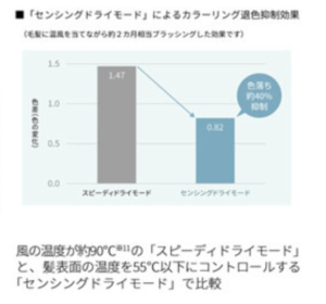 IB-WX2とIB-WX1の違いを比較!口コミ評判もレビュー【シャープドライヤー】